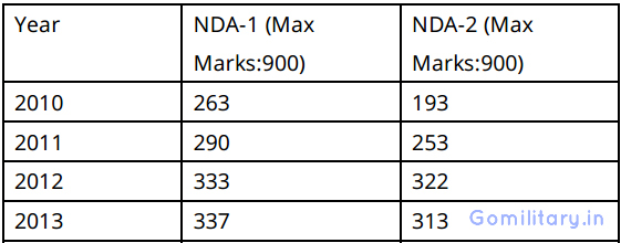 Cut off Marks of NDA and NA Exam - Gomilitary.in