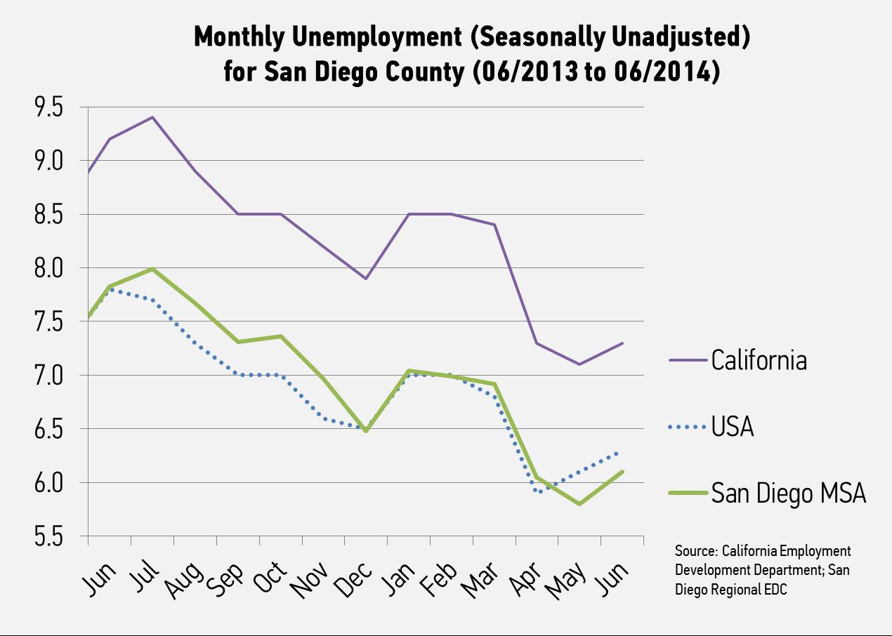 [Unemployment Chart]