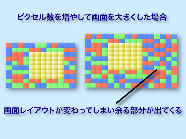 ピクセル数増加で拡大