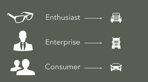 Three kinds of Software: Enthusiast, Enterprise & Consumer by Aral Balkan