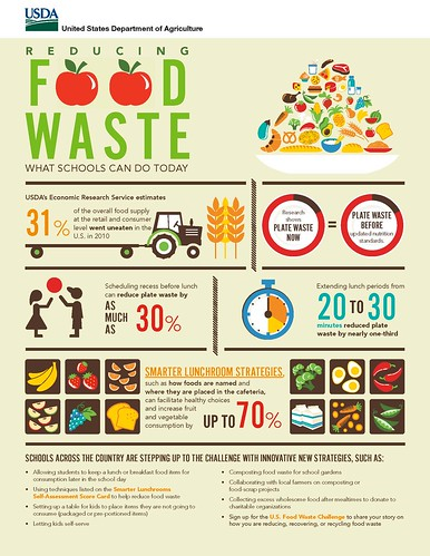 Our nation's schools play an important role in reducing food waste. Click to enlarge.