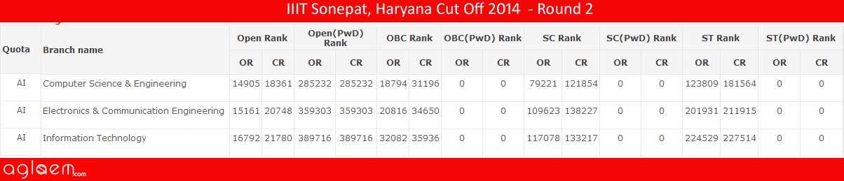 IIIT Sonepat, HaryanaCut Off 2014 -Indian Institute of Information Technology