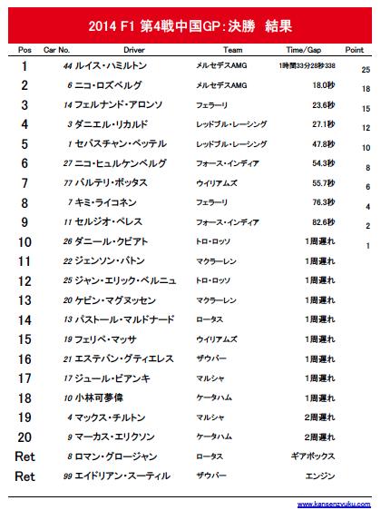 2014F1第4戦中国GP決勝レース結果