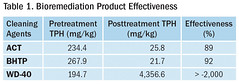 Table 1. Bioremediation Product Effectiveness