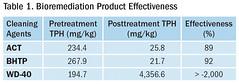 Table 1. Bioremediation Product Effectiveness