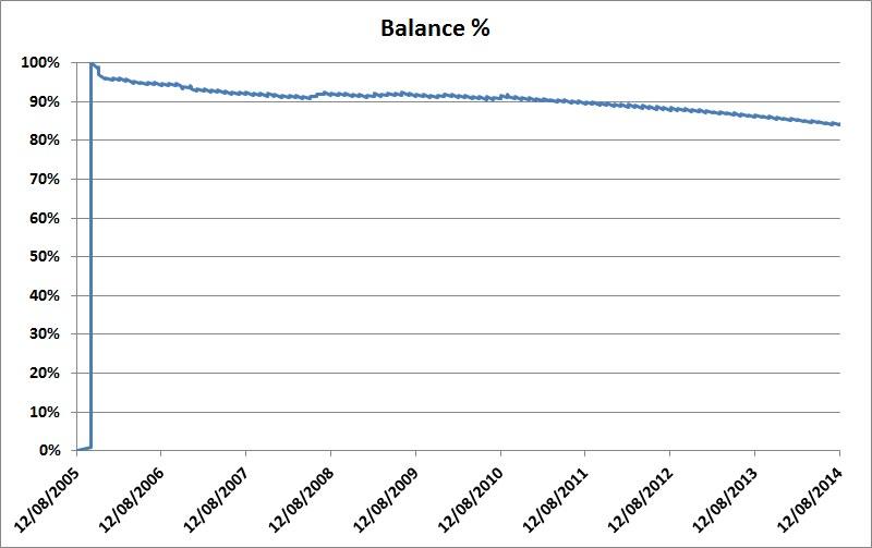 Home loan balance, August 2005-August 2014