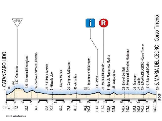 Tappa 2 - Giro d'Italia 2005