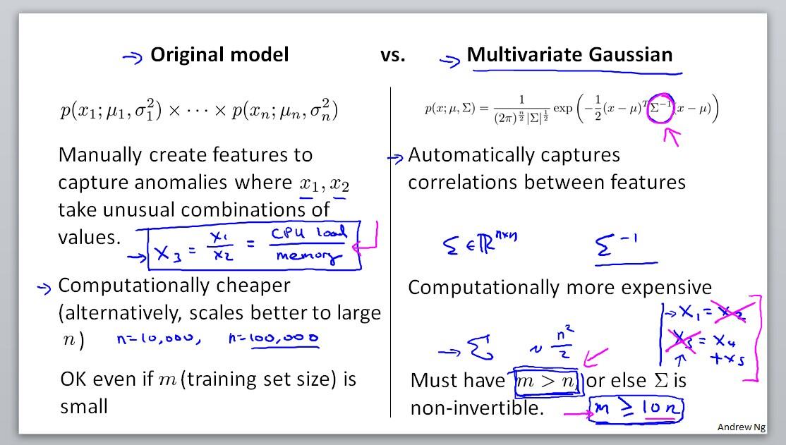Original model vs. Multivariate Gaussian