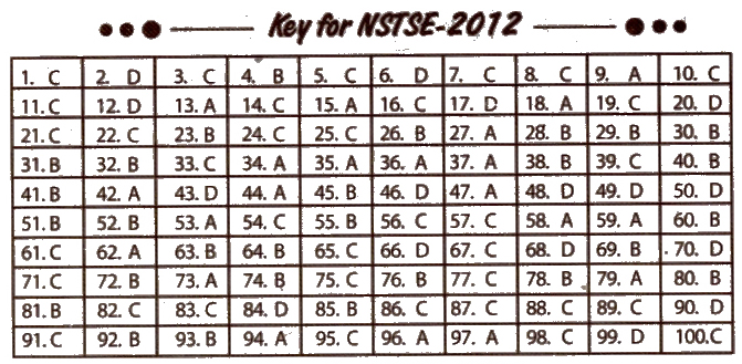 NSTSE 2012 Question Paper with Answers for Class 7