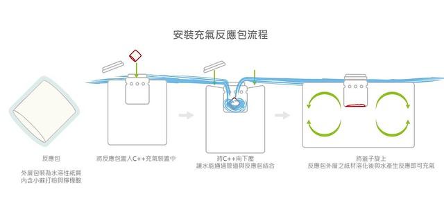 安裝充氣反應包流程。圖片來源:綠粉絲