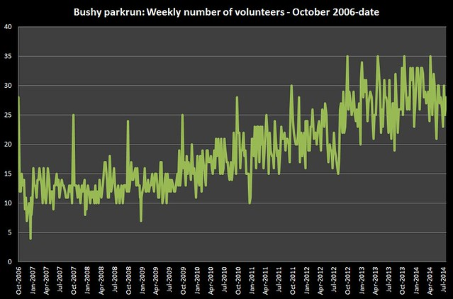 Bushy-Volunteers-Graph
