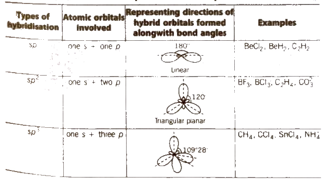 Cbse Class 11 Chemistry Notes Chemical Bonding And Molecular