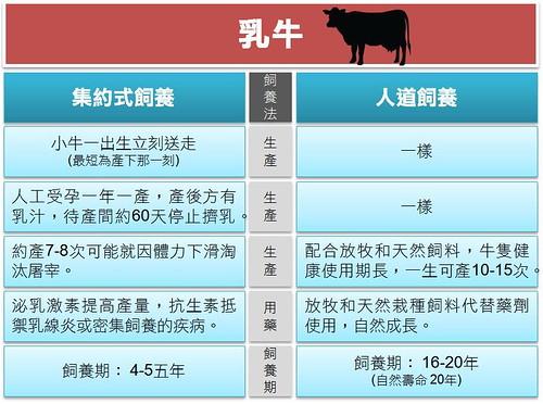 乳牛比較(耿璐製圖)