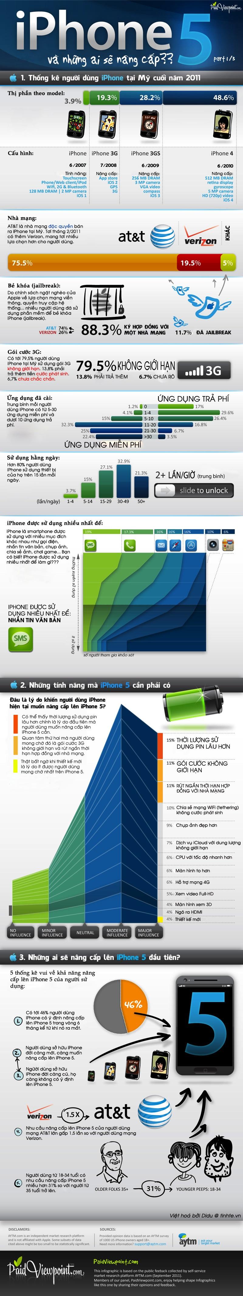Infographic - iPhone 5 và những ai sẽ nâng cấp