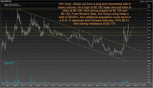 ipc chart