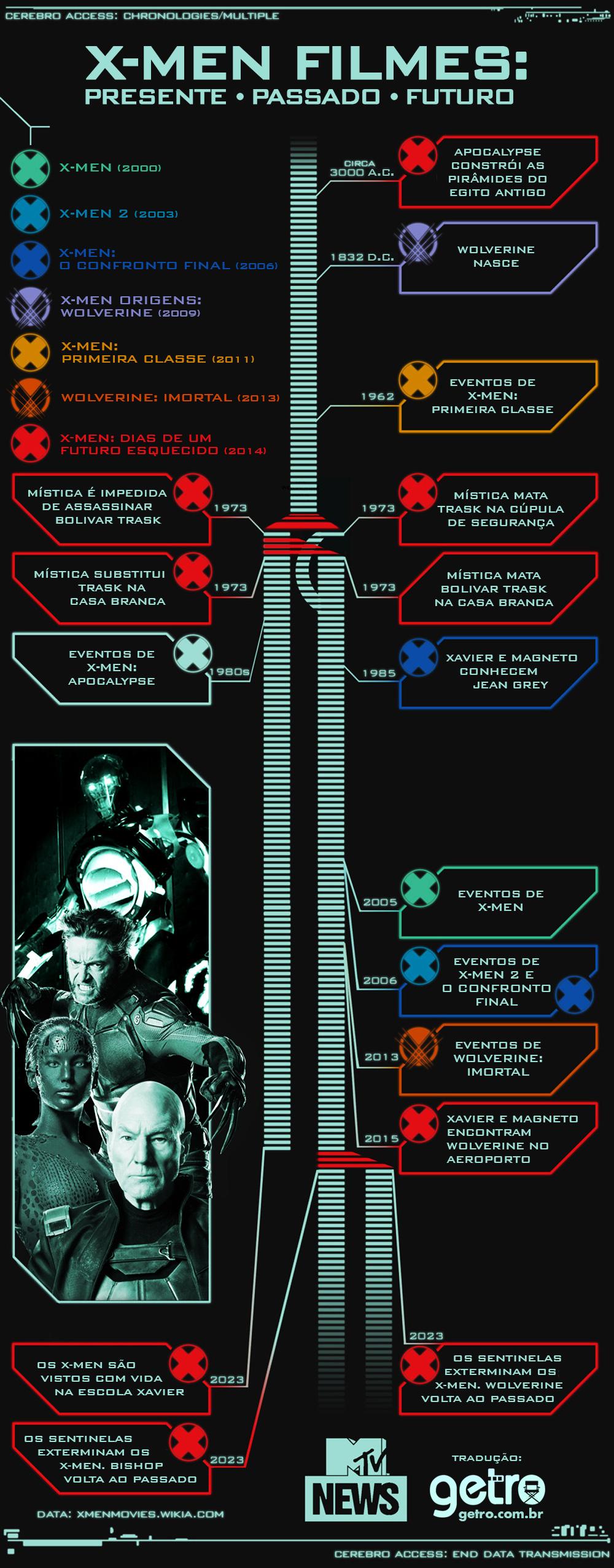 Linha do Tempo dos X-Men no cinema