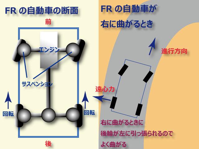 後輪駆動の断面図