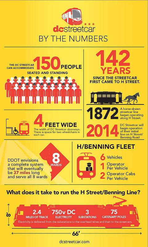 DCStreetcar_NumbersInfographic