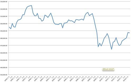 GDP Quarter 1994-2014