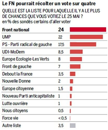 14e20 LMonde Intenciones voto europeas 25 mayo