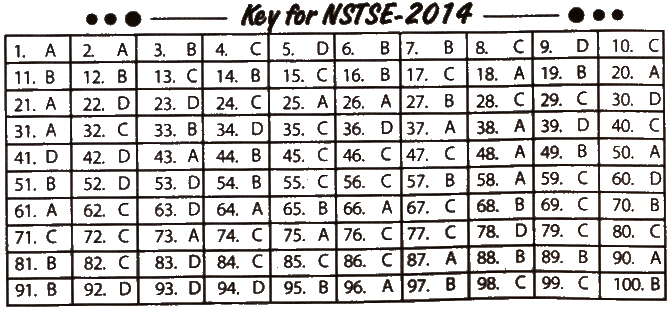 NSTSE 2014 Question Paper with Answers for Class 6