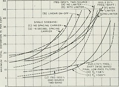 "Image from page 551 of ""The Bell System technical journal"" (1922)"