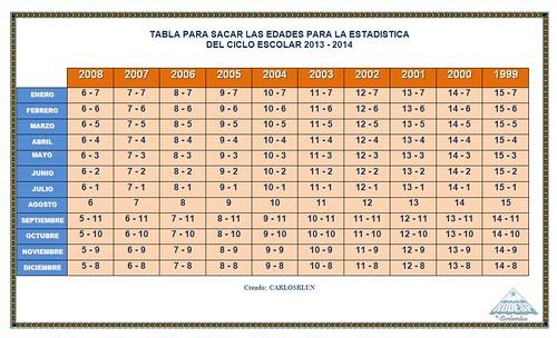 estadistica 2014-2015