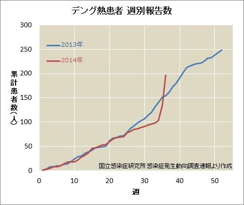 デング熱患者週別報告数(累計)umelog CC BY-NC-ND