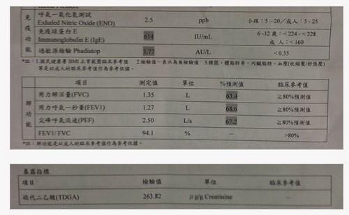 這位麥寮國小學童年僅9歲,免疫功能和肺功能卻明顯異常,而致癌物代謝反應TdGA濃度高達263.82(μg/g-creatinine)。(來源:自從六輕來了電子報)
