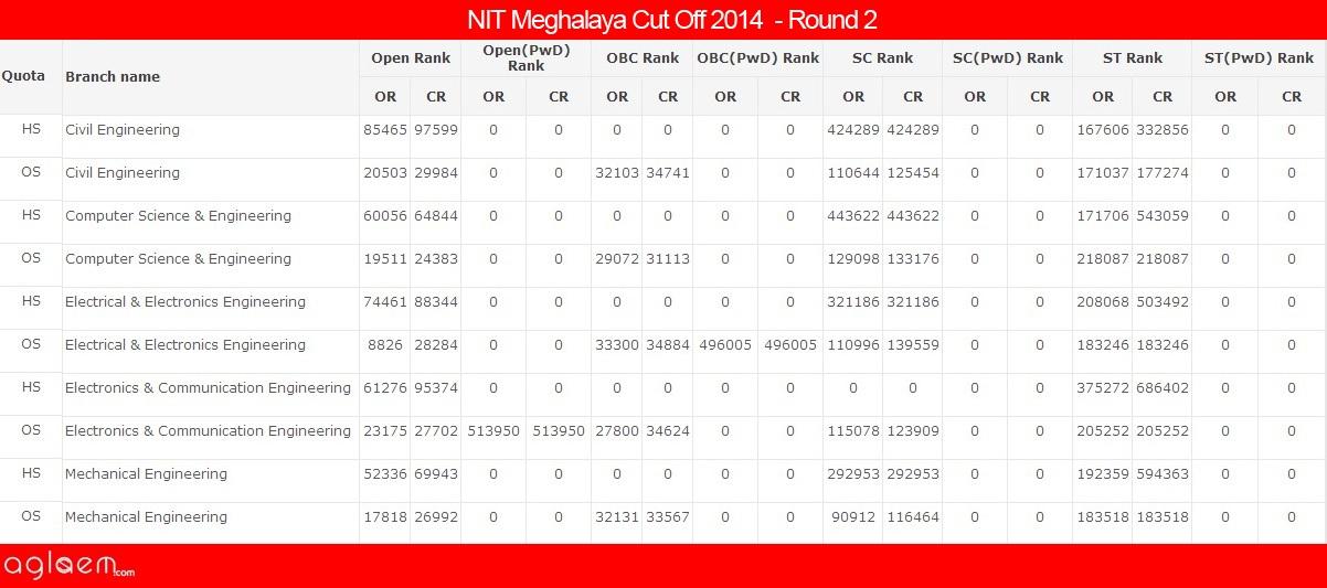 NIT MeghalayaCut Off 2014 -National Institute of Technology