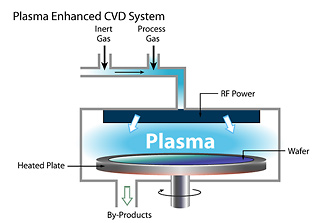 Plasma-enhanced chemical vapor deposition (PECVD)