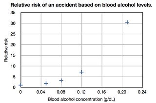 Relative_risk_of_an_accident_based_on_blood_alcohol_levels_(linear_scale)