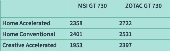 Cuộc đua kỳ thú VGA GT 730: 64 bit thắng thế 128 bit – trào lưu mới? - 34862