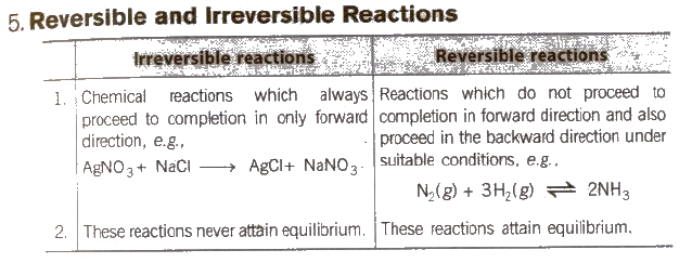 CBSE Class 11 Chemistry Notes : Chemical Equilibrium