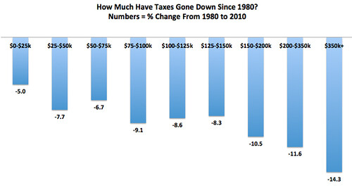Tax_rates_since_1980
