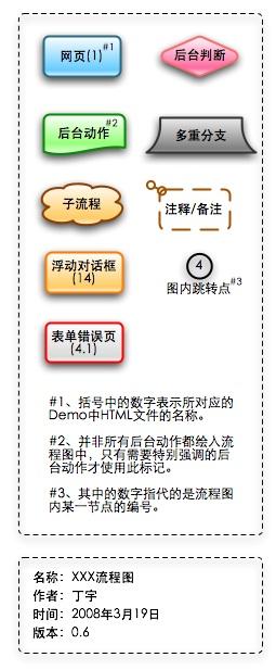 图例和流程图信息