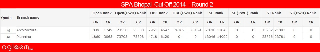 SPA Bhopal Cut Off 2014 -School of Planning and Architecture