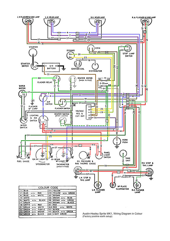 Classic Mini Wiring Diagram Indicators : A correction to that color coded bugeye wiring diagram