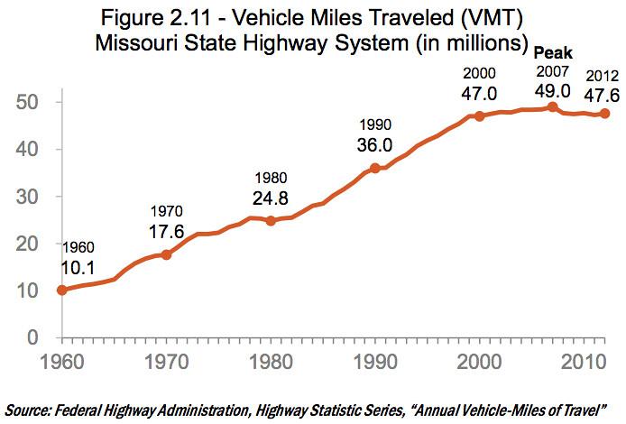 Missouri State Highway VMT