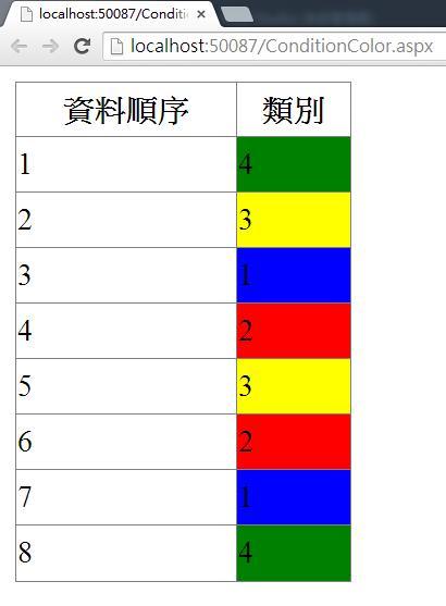 [ASP.NET] 根據條件變化顏色