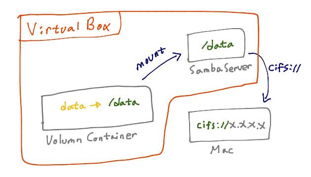 Docker 맥과 마운트하기 기본