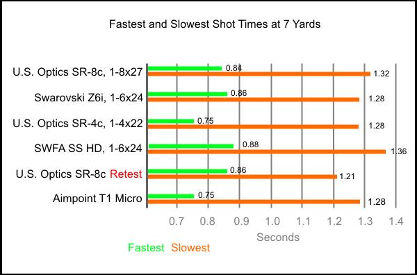 Test 1 fastest slowest