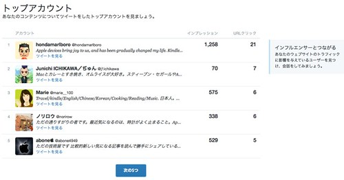 Twitterカードアナリティクス-3