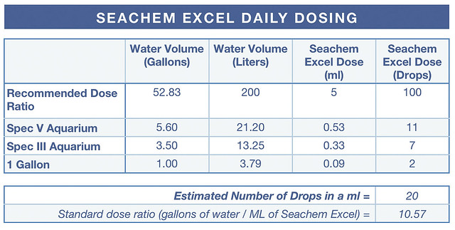 Seachem Excel Daily Dosing Table