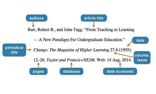 Journal article citation formatted in MLA style with components labeled