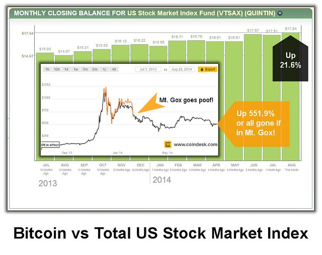 Bitcoin vs. VTSAX