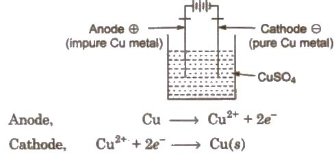 CBSE Class 12 Chemistry Notes : Principal and Processes of Isolation