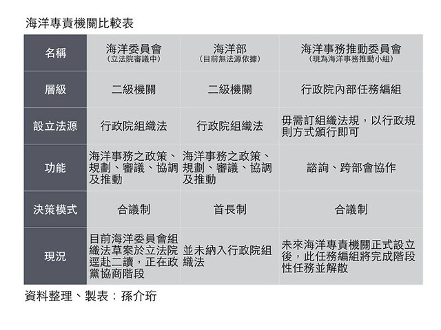 海洋專責機關比較表,製圖:孫介珩