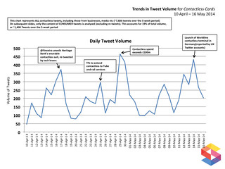 Trends in Tweet Volume for Contactless