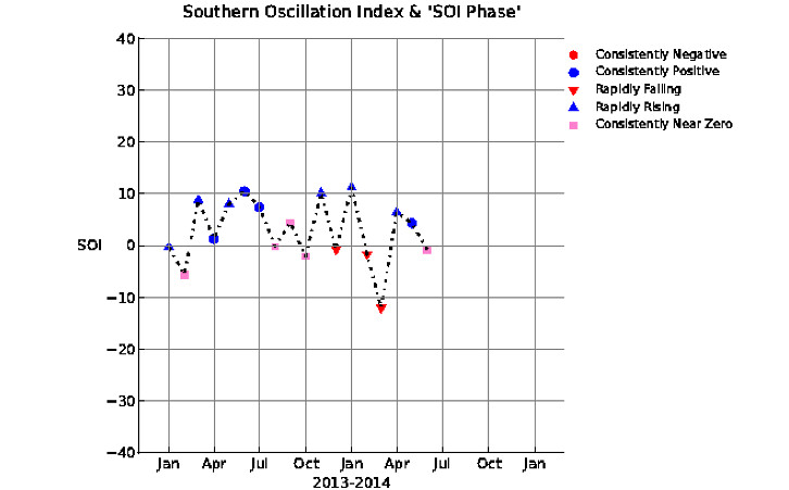 Southern Oscillation Index and SOI Phase
